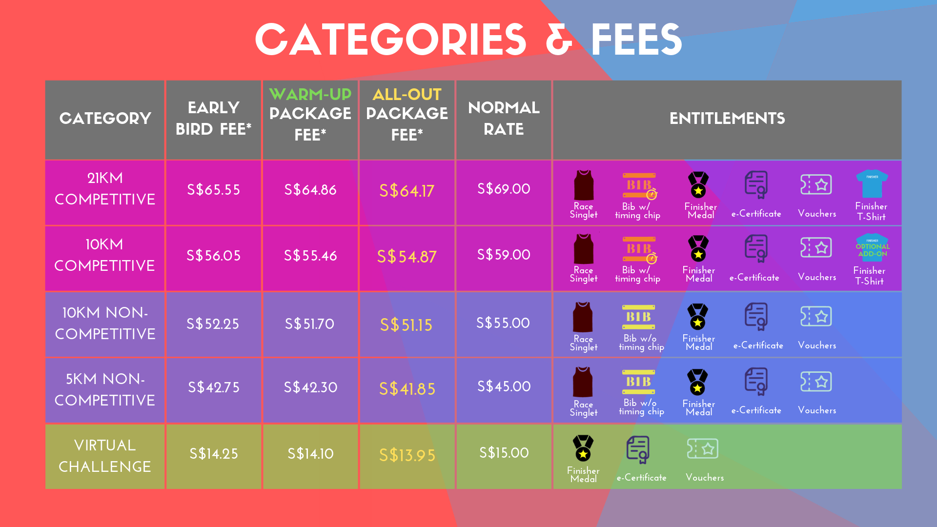 TPS 2019 Categories & Fees